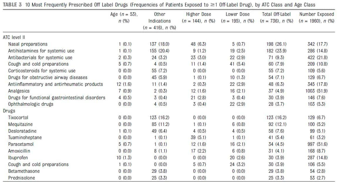 Table 3 10 Most Frequently Prescribed Off Label Drugs